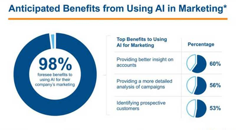 Benefits-of-AI-Artificial-Intelligence-for-Marketing