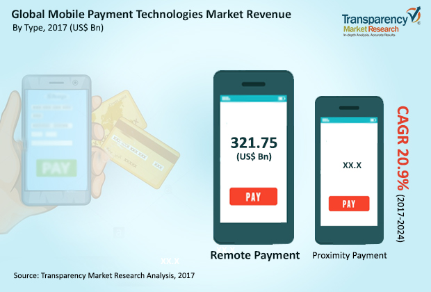 The growth of Mobile Payments