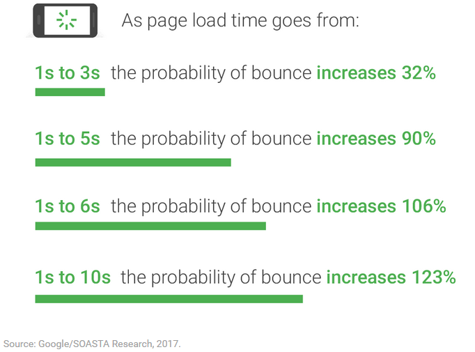 Bounce rate increases with page load time