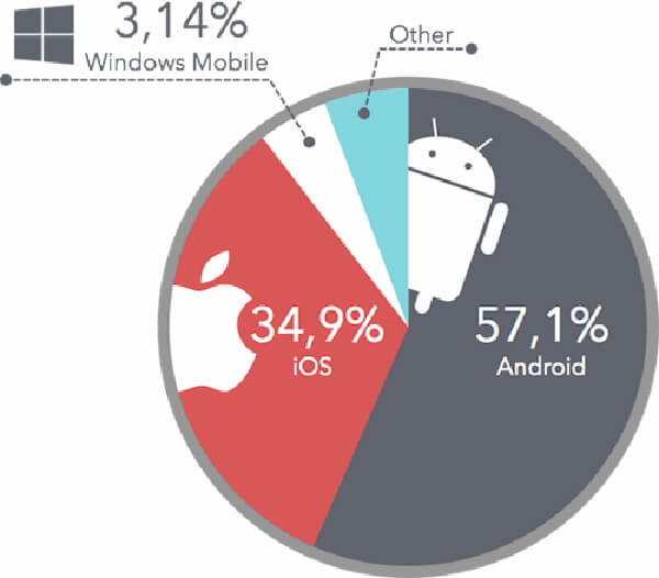 google voice search global mobile market share android ios