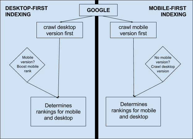 Mobile-First Indexing vs. Desktop-first Indexing by Google
