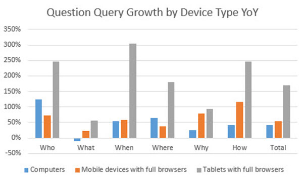question query growth bydevice