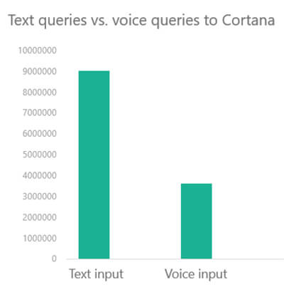text queries voice queries cortana