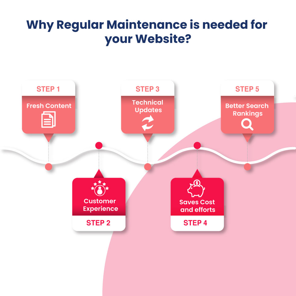 why regular maintenance is needed